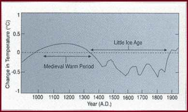 Ipcc-graph