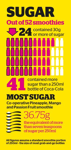 Smoothies-sugar-vs-Coca-Cola